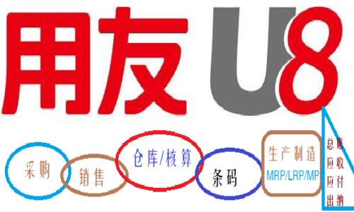 用友U8模块框架流程视频教程