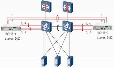 radware alteon  服务器负载均衡