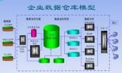 大数据项目实战(用户画像、实时分析平台、数据仓库)