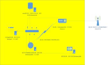 内网高级渗透课程